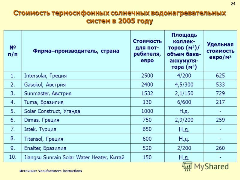 Стоимость термосифонных солнечных водонагревательных систем в 2005 году 2424 п/п Фирма–производитель, страна Стоимость для пот- ребителя, евро Площадь коллек- торов (м 2 )/ объем бака- аккумуля- тора (м 3 ) Удельная стоимость евро/м 2 1. Intersolar,