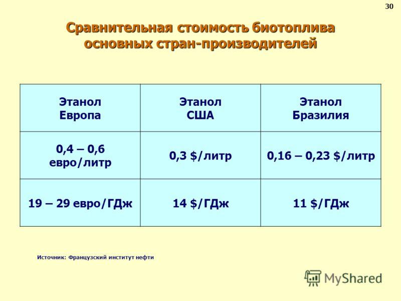 Сравнительная стоимость биотоплива основных стран-производителей Этанол Европа Этанол США Этанол Бразилия 0,4 – 0,6 евро/литр 0,3 $/литр0,16 – 0,23 $/литр 19 – 29 евро/ГДж14 $/ГДж11 $/ГДж Источник: Французский институт нефти 30