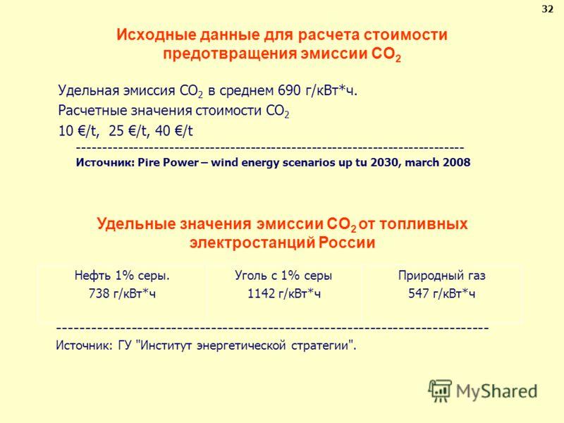 Исходные данные для расчета стоимости предотвращения эмиссии CO 2 Удельная эмиссия CO 2 в среднем 690 г/кВт*ч. Расчетные значения стоимости CO 2 10 /t, 25 /t, 40 /t ---------------------------------------------------------------------------- Источник