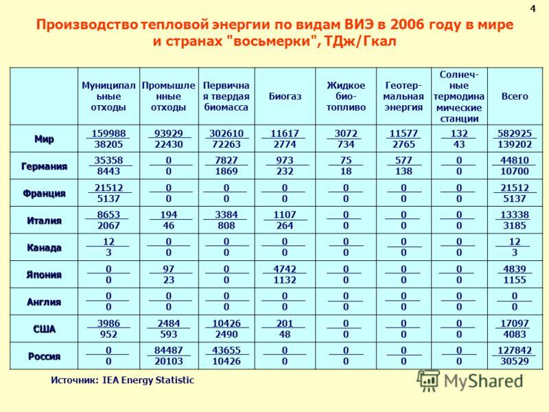 Производство тепловой энергии по видам ВИЭ в 2006 году в мире и странах