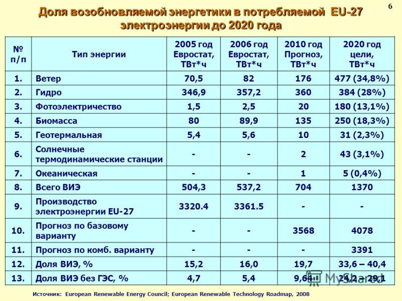 Доля возобновляемой энергетики в потребляемой EU-27 электроэнергии до 2020 года 6 п/п Тип энергии 2005 год Евростат, ТВт*ч 2006 год Евростат, ТВт*ч 2010 год Прогноз, ТВт*ч 2020 год цели, ТВт*ч 1.Ветер70,582176477 (34,8%) 2.Гидро346,9357,2360384 (28%)