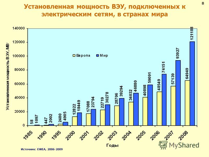 Установленная мощность ВЭУ, подключенных к электрическим сетям, в странах мира 8 Источник: EWEA, 2006-2009