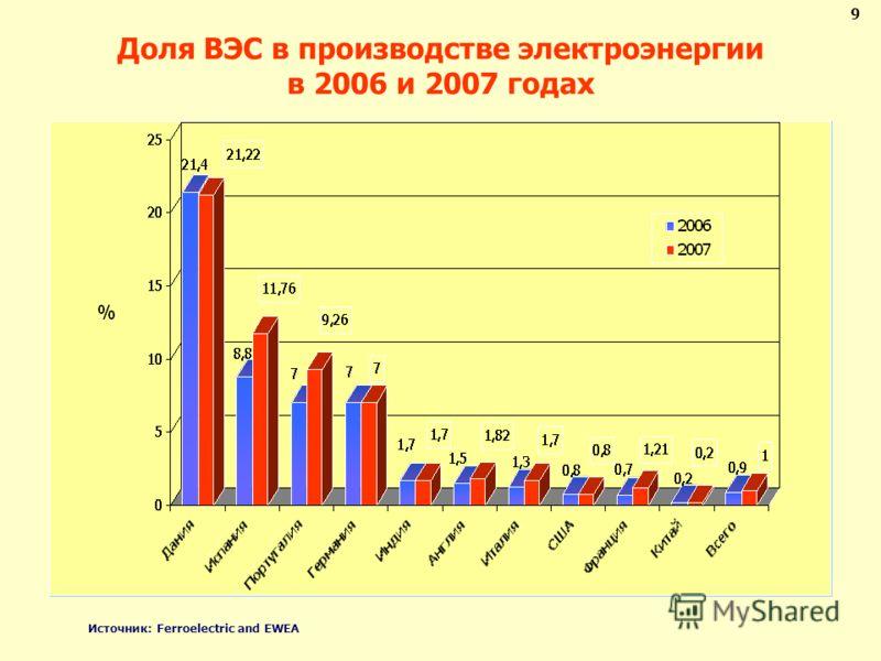 Доля ВЭС в производстве электроэнергии в 2006 и 2007 годах Источник: Ferroelectric and EWEA 9