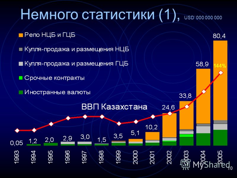 10 Немного статистики (1), USD 000 000 000