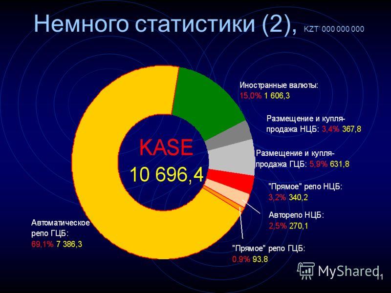 11 Немного статистики (2), KZT 000 000 000