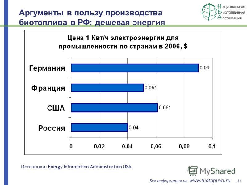 10 Вся информация на www.biotoplivo.ru Аргументы в пользу производства биотоплива в РФ: д ешевая энергия Источники: Energy Information Administration USA