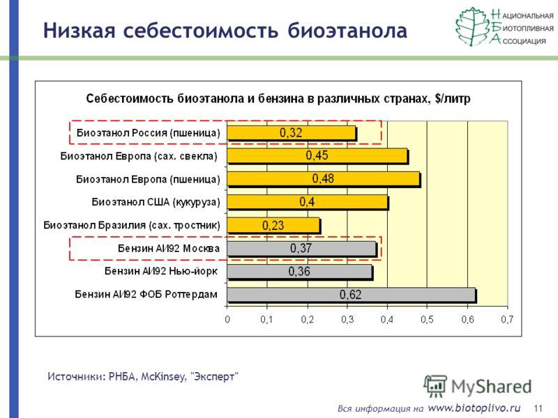 11 Вся информация на www.biotoplivo.ru Источники: РНБА, McKinsey, Эксперт Низкая себестоимость биоэтанола