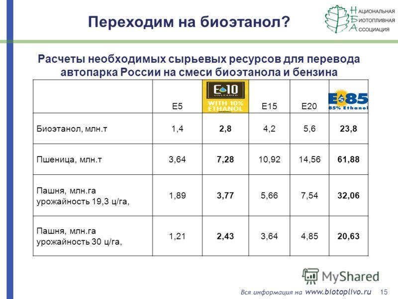 15 Вся информация на www.biotoplivo.ru Расчеты необходимых сырьевых ресурсов для перевода автопарка России на смеси биоэтанола и бензина E5E15E20 Биоэтанол, млн.т1,42,84,25,623,8 Пшеница, млн.т3,647,2810,9214,5661,88 Пашня, млн.га урожайность 19,3 ц/