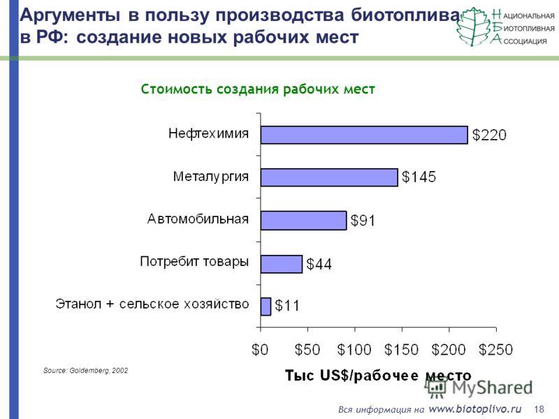 18 Вся информация на www.biotoplivo.ru Source: Goldemberg, 2002 Аргументы в пользу производства биотоплива в РФ: создание новых рабочих мест Стоимость создания рабочих мест