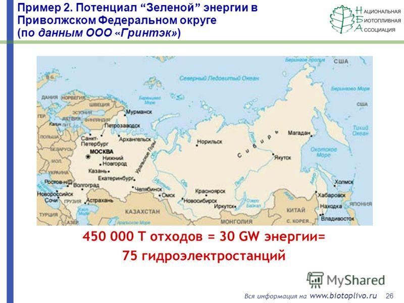 26 Вся информация на www.biotoplivo.ru Пример 2. Потенциал Зеленой энергии в Приволжском Федеральном округе (по данным ООО « Гринтэк») 450 000 T отходов = 30 GW энергии= 75 гидроэлектростанций