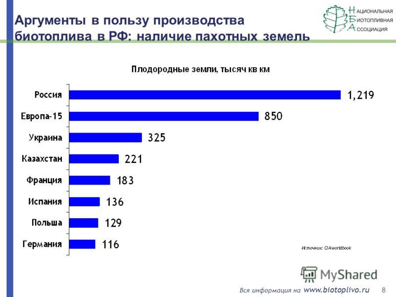 8 Вся информация на www.biotoplivo.ru Аргументы в пользу производства биотоплива в РФ: наличие пахотных земель
