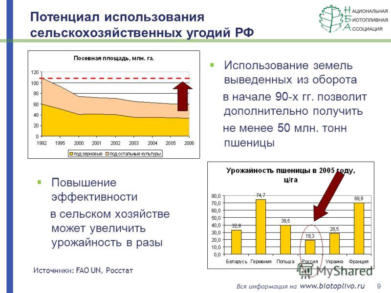 9 Вся информация на www.biotoplivo.ru Потенциал использования сельскохозяйственных угодий РФ Использование земель выведенных из оборота в начале 90-х гг. позволит дополнительно получить не менее 50 млн. тонн пшеницы Повышение эффективности в сельском