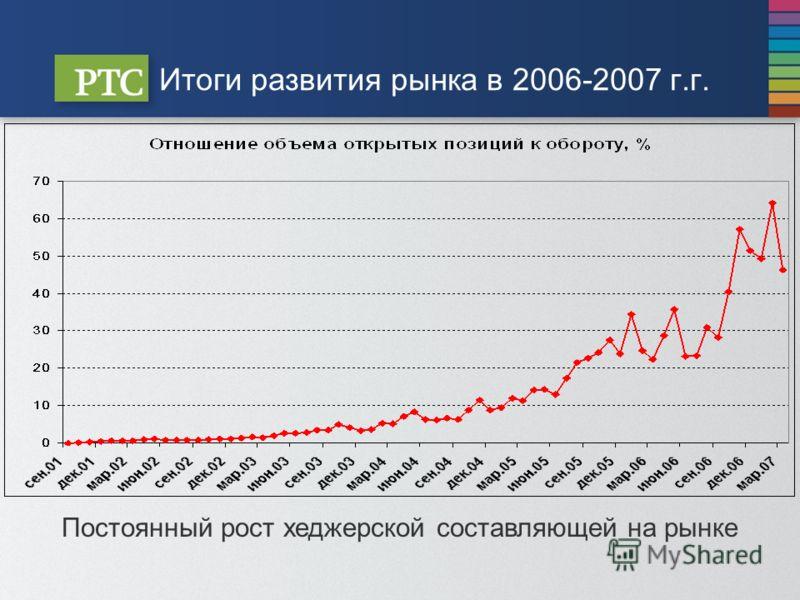 Итоги развития рынка в 2006-2007 г.г. Постоянный рост хеджерской составляющей на рынке