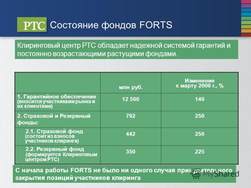 Состояние фондов FORTS млн руб. Изменение к марту 2006 г., % 1. Гарантийное обеспечение (вносится участниками рынка и их клиентами) 12 500140 2. Страховой и Резервный фонды: 792792250 2.1. Страховой фонд (состоит из взносов участников клиринга) 44225
