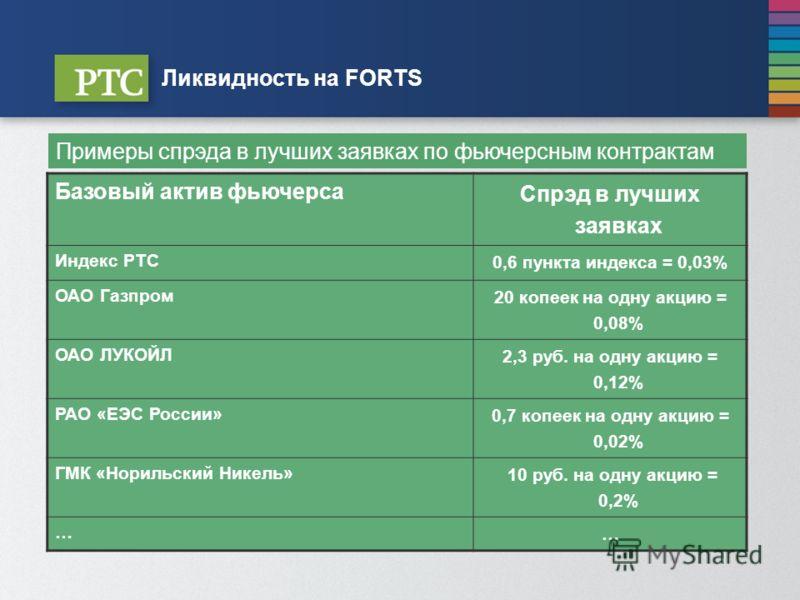 Базовый актив фьючерса Спрэд в лучших заявках Индекс РТС 0,6 пункта индекса = 0,03% ОАО Газпром 20 копеек на одну акцию = 0,08% ОАО ЛУКОЙЛ 2,3 руб. на одну акцию = 0,12% РАО «ЕЭС России» 0,7 копеек на одну акцию = 0,02% ГМК «Норильский Никель» 10 руб
