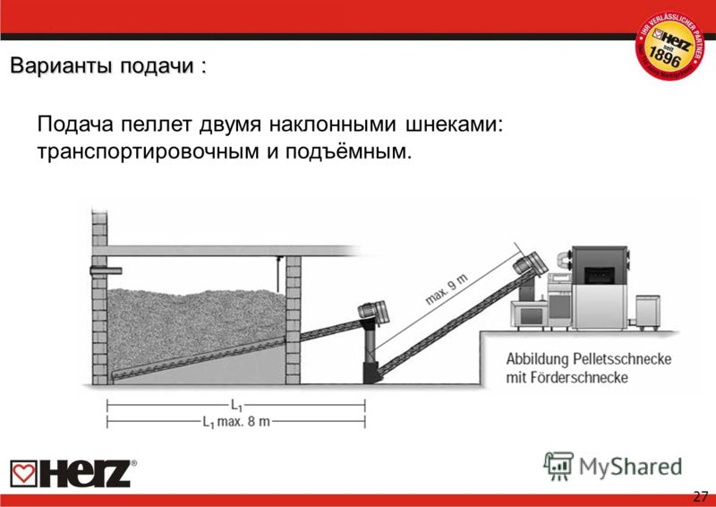 27 Варианты подачи : Подача пеллет двумя наклонными шнеками: транспортировочным и подъёмным.