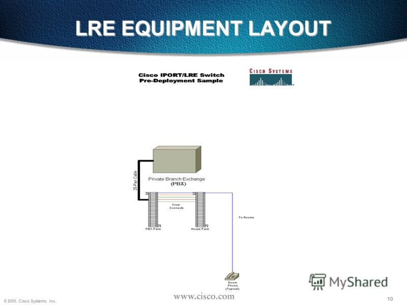 10 © 2000, Cisco Systems, Inc. 10 LRE EQUIPMENT LAYOUT