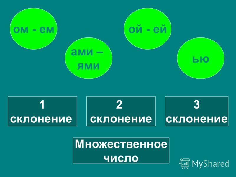 1 слонение 2 склонение 3 склонение Множственно число ой - ейом - ем ью ами – ями