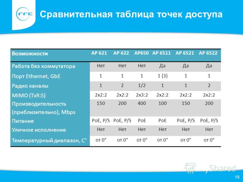 18 Сравнительная таблица точек доступа Возможности AP 621AP 622AP650AP 6511AP 6521AP 6522 Работа без коммутатора Нет Да Порт Ethernet, GbE 1111 (3)11 Радио каналы 121/2112 MIMO (TxR:S) 2x2:2 2x3:22x2:2 Производительность (приблизительно), Mbps 150200