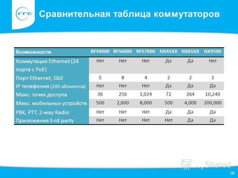 26 Сравнительная таблица коммутаторов Возможности RFS4000RFS6000RFS7000NX45XXNX65XXNX9500 Коммутация Ethernet (24 порта с PoE) Нет Да Нет Порт Ethernet, GbE 584222 IP телефония (200 абонентов) Нет Да Макс. точек доступа 362561,0247226410,240 Макс. мо