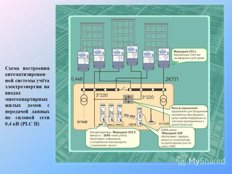 Схема построения автоматизирован- ной системы учёта электроэнергии на вводах многоквартирных жилых домов с передачей данных по силовой сети 0,4 кВ (PLC II).