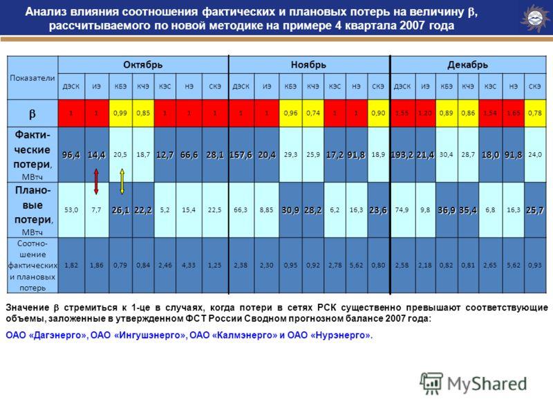 Анализ влияния соотношения фактических и плановых потерь на величину, рассчитываемого по новой методике на примере 4 квартала 2007 года Значение стремиться к 1-це в случаях, когда потери в сетях РСК существенно превышают соответствующие объемы, залож