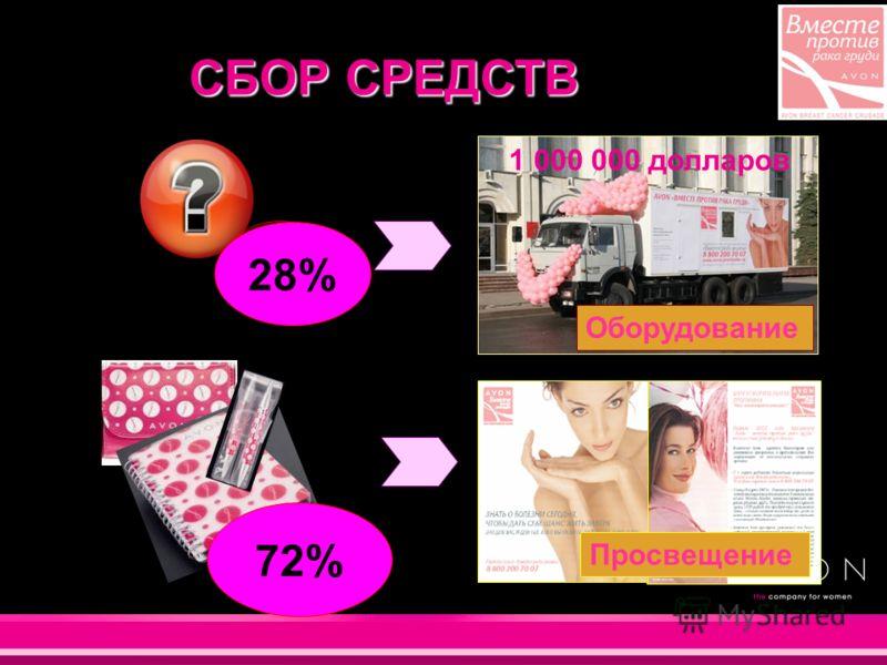 СБОР СРЕДСТВ Просвещение Оборудование 3% 97% 1 000 000 долларов 28% 72%