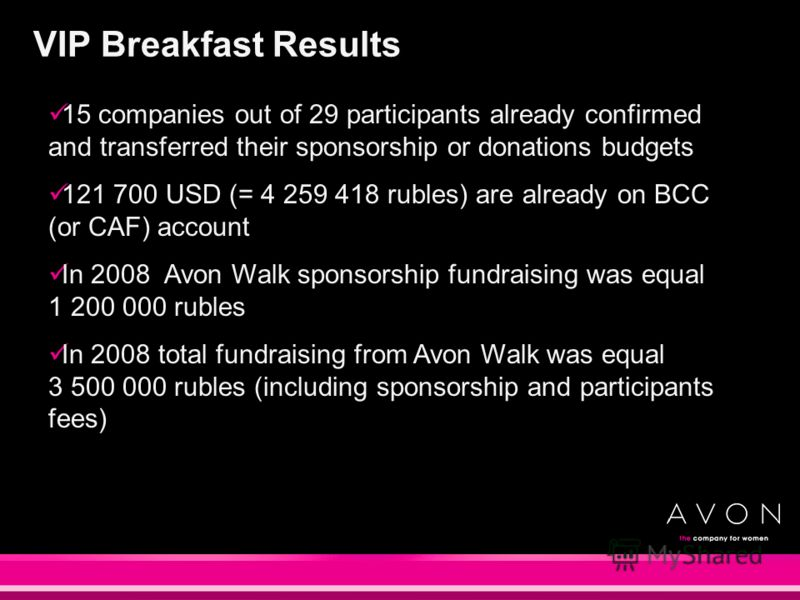 VIP Breakfast Results 15 companies out of 29 participants already confirmed and transferred their sponsorship or donations budgets 121 700 USD (= 4 259 418 rubles) are already on BCC (or CAF) account In 2008 Avon Walk sponsorship fundraising was equa