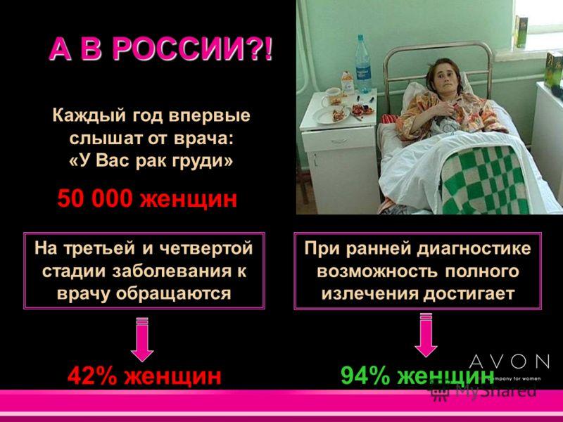 А В РОССИИ?! При ранней диагностике возможность полного излечения достигает Каждый год впервые слышат от врача: «У Вас рак груди» 50 000 женщин 94% женщин На третьей и четвертой стадии заболевания к врачу обращаются 42% женщин