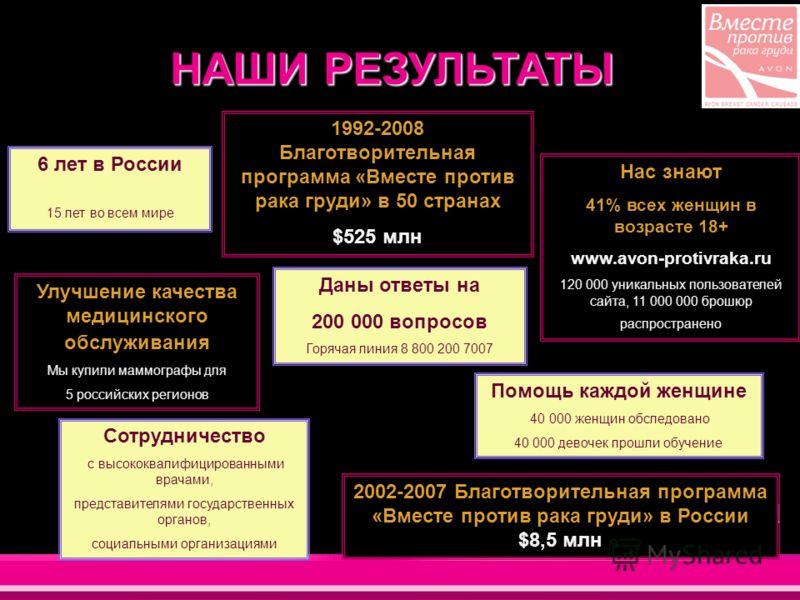 Даны ответы на 200 000 вопросов Горячая линия 8 800 200 7007 Помощь каждой женщине 40 000 женщин обследовано 40 000 девочек прошли обучение 6 лет в России 15 лет во всем мире Нас знают 41% всех женщин в возрасте 18+ www.avon-protivraka.ru 120 000 уни