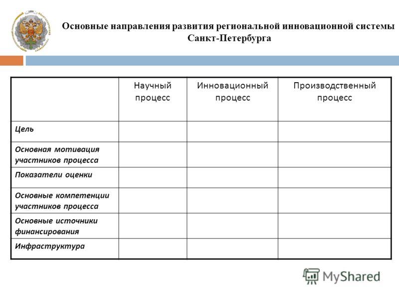 Основные направления развития региональной инновационной системы Санкт-Петербурга Научный процесс Инновационный процесс Производственный процесс Цель Основная мотивация участников процесса Показатели оценки Основные компетенции участников процесса Ос