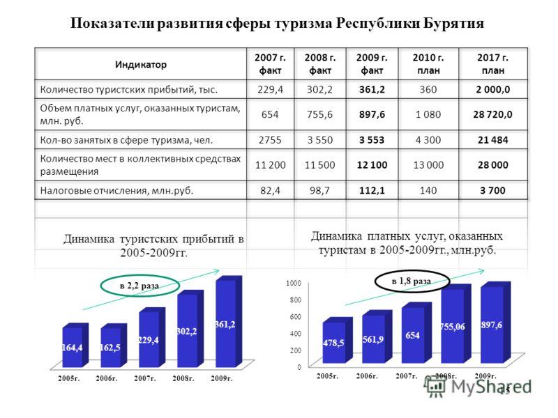 Показатели развития сферы туризма Республики Бурятия в 2,2 раза в 1,8 раза 15