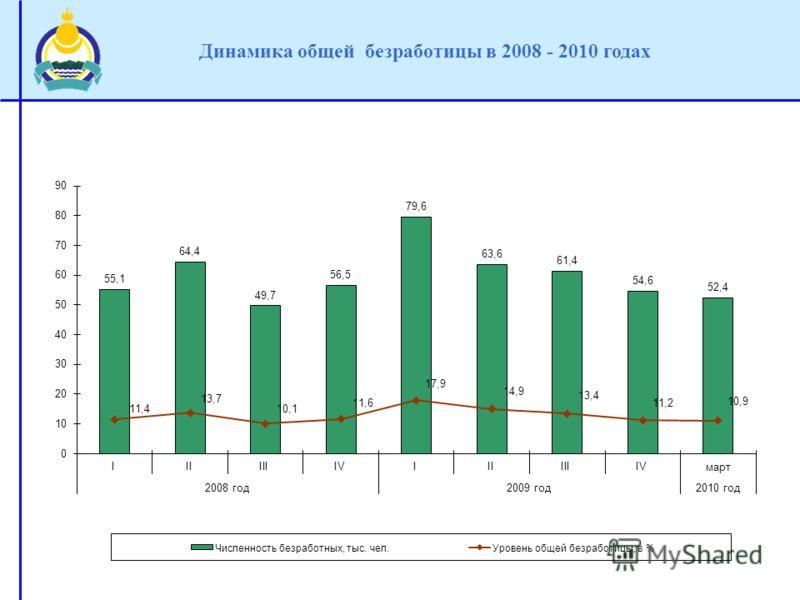 Динамика общей безработицы в 2008 - 2010 годах