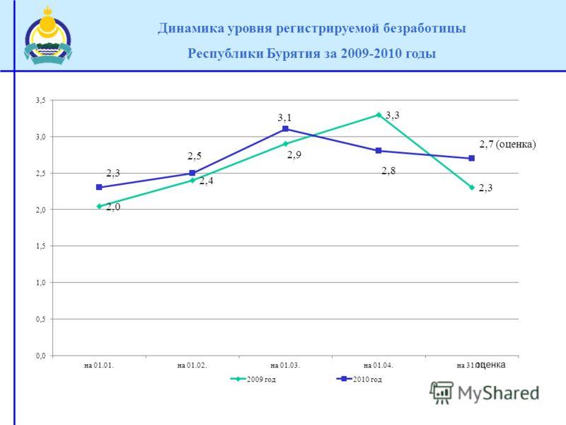 оценка Динамика уровня регистрируемой безработицы Республики Бурятия за 2009-2010 годы