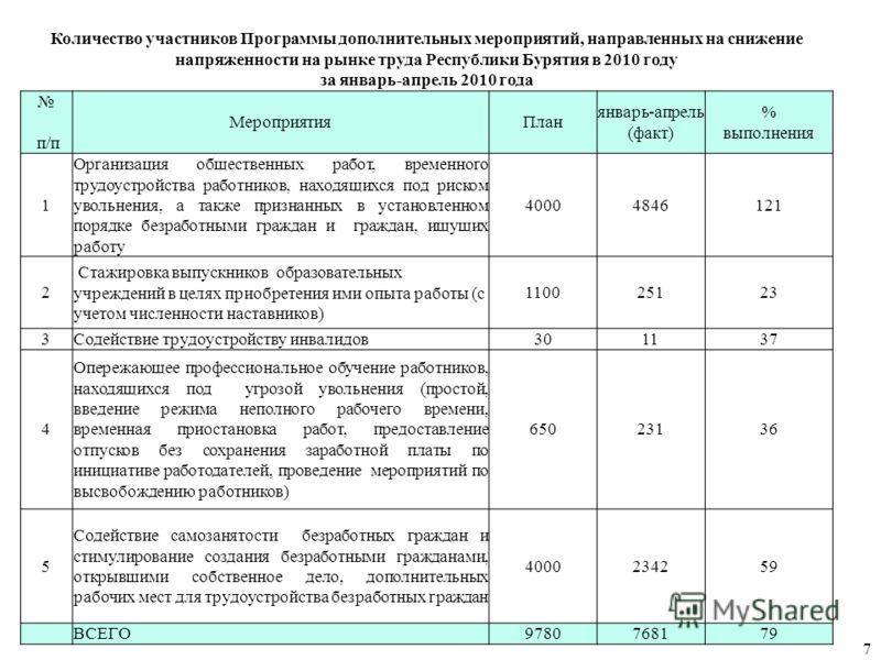 Количество участников Программы дополнительных мероприятий, направленных на снижение напряженности на рынке труда Республики Бурятия в 2010 году за январь-апрель 2010 года п/п МероприятияПлан январь-апрель (факт) % выполнения 1 Организация общественн