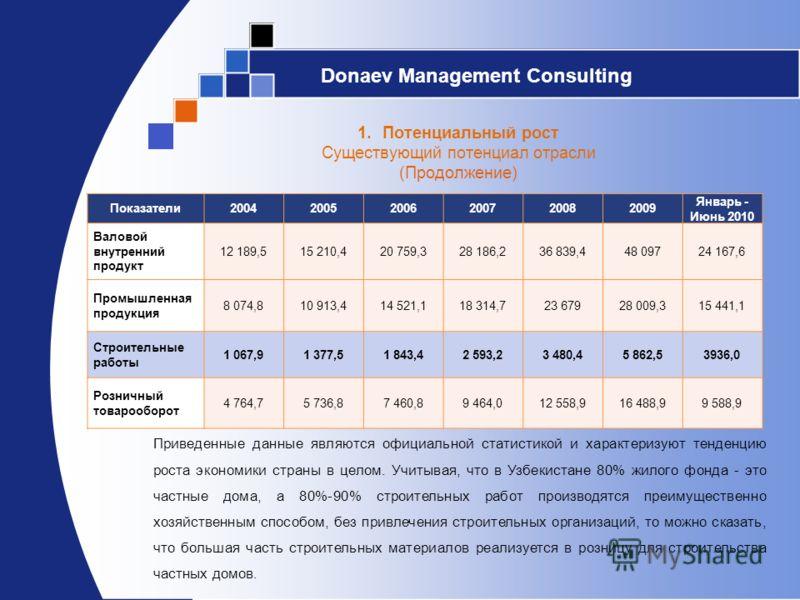 Donaev Management Consulting 1.Потенциальный рост Существующий потенциал отрасли (Продолжение) Показатели200420052006200720082009 Январь - Июнь 2010 Валовой внутренний продукт 12 189,515 210,420 759,328 186,236 839,448 09724 167,6 Промышленная продук