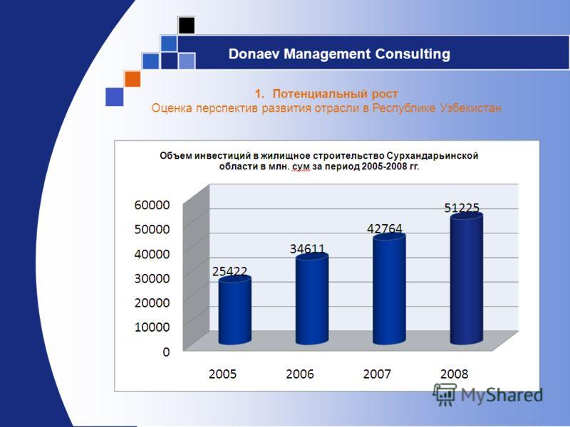 Donaev Management Consulting 1.Потенциальный рост Оценка перспектив развития отрасли в Республике Узбекистан