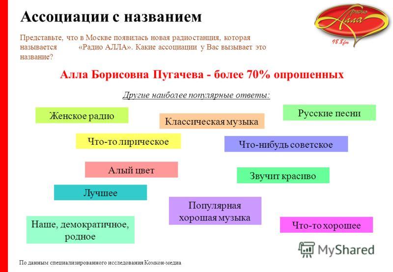 Представьте, что в Москве появилась новая радиостанция, которая называется «Радио АЛЛА». Какие ассоциации у Вас вызывает это название? Другие наиболее популярные ответы: Женское радио Алый цвет Наше, демократичное, родное Классическая музыка Звучит к