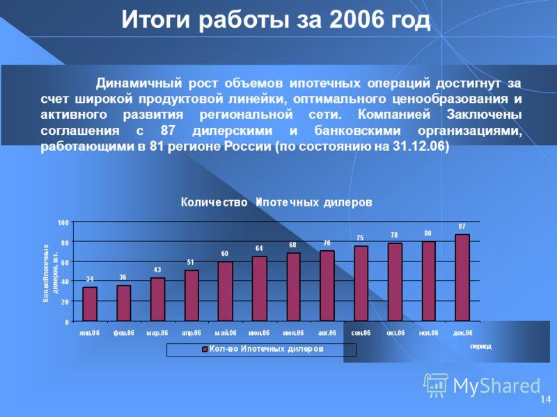 14 Итоги работы за 2006 год Динамичный рост объемов ипотечных операций достигнут за счет широкой продуктовой линейки, оптимального ценообразования и активного развития региональной сети. Компанией Заключены соглашения с 87 дилерскими и банковскими ор
