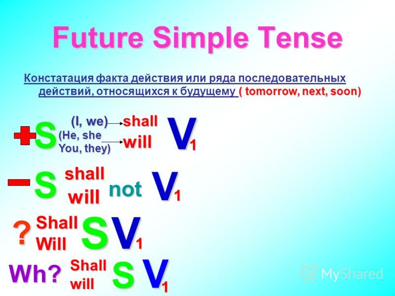 Future Simple Tense ( tomorrow, next, soon) Констатация факта действия или ряда последовательных действий, относящихся к будущему ( tomorrow, next, soon) S (I, we) shall will V 1 (He, she You, they) S shall will not V 1 ? ShallWill SV 1 Wh? Shallwill
