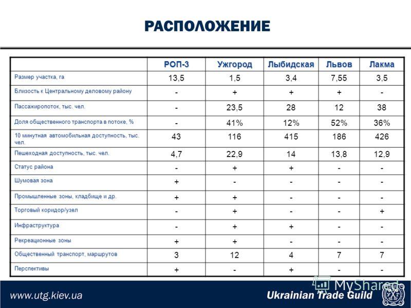 РАСПОЛОЖЕНИЕРОП-3УжгородЛыбидскаяЛьвовЛакма Размер участка, га 13,51,53,47,553,5 Близость к Центральному деловому району -+++- Пассажиропоток, тыс. чел. -23,5281238 Доля общественного транспорта в потоке, % -41%12%52%36% 10 минутная автомобильная дос