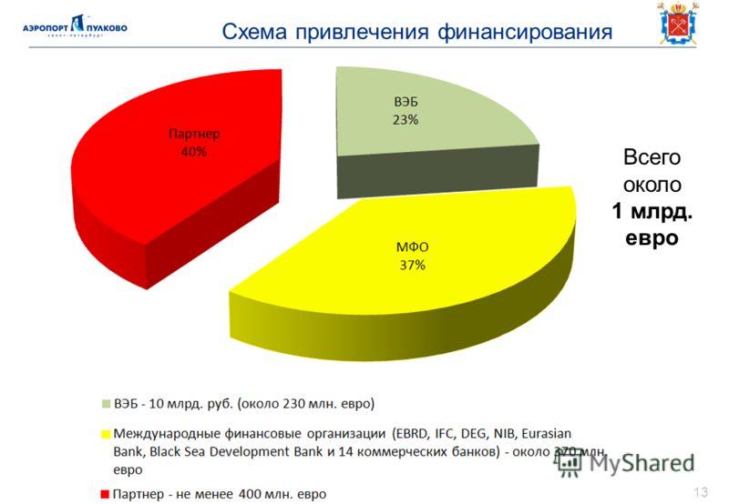 Схема привлечения финансирования 13 Всего около 1 млрд. евро