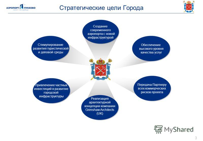 Стратегические цели Города Стимулирование развития туристической и деловой среды Стимулирование развития туристической и деловой среды Обеспечение высокого уровня качества услуг Обеспечение высокого уровня качества услуг Создание современного аэропор