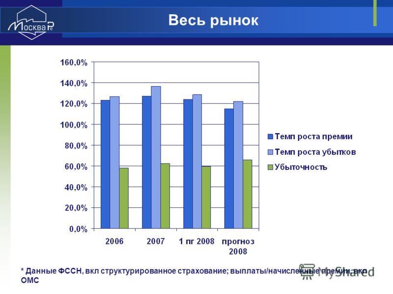 Весь рынок * Данные ФССН, вкл структурированное страхование; выплаты/начисленные премии, вкл ОМС