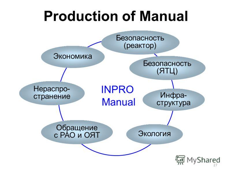 27 Production of Manual INPRO Manual Экономика Безопасность (реактор) Безопасность (ЯТЦ) Экология Обращение с РАО и ОЯТ Нераспро- странение Инфра- структура