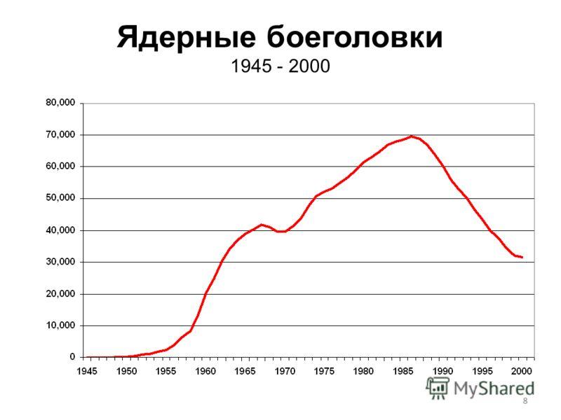88 Ядерные боеголовки 1945 - 2000