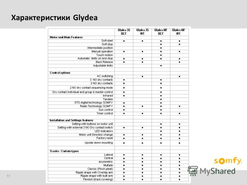 11 Характеристики Glydea