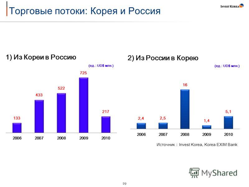 29 Источник Invest Korea, Korea EXIM Bank 2) Из России в Корею (ед.: UD$ млн.) 1) Из Кореи в Россию (ед.: UD$ млн.)