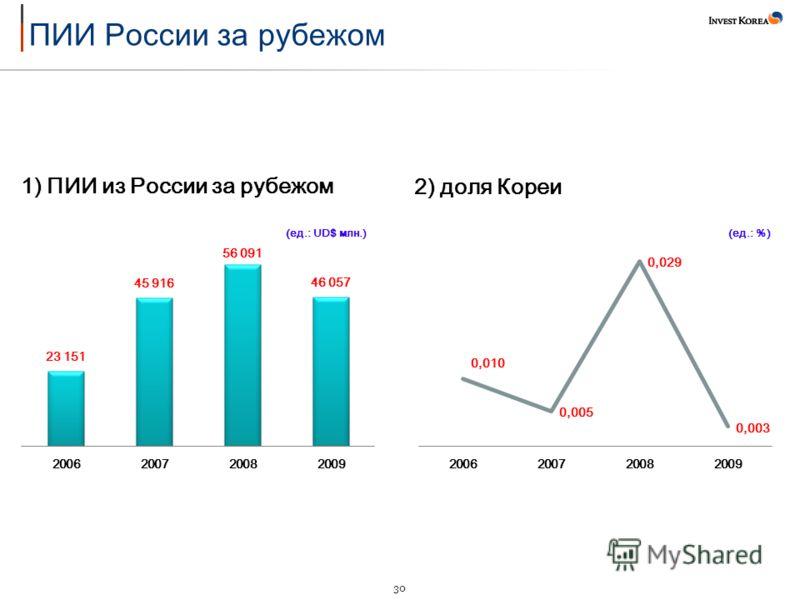 30 1) ПИИ из России за рубежом 2) доля Кореи (ед.: UD$ млн.)(ед.: %)