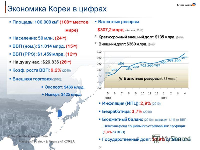 5 270 274 286 285 290 293 290 292 296 298299 307 Source: The Bank of Korea, Ministry of Strategy & Finance of KOREA Площадь: 100.000 км 2 (108 ое место в мире) Население: 50 млн. (24 ое ) ВВП (ном.): $1.014 млрд. (15 ое ) ВВП (PPS): $1.459 млрд. (12